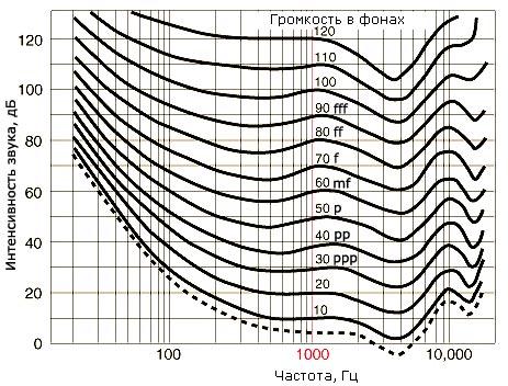Кривые равной громкости (по