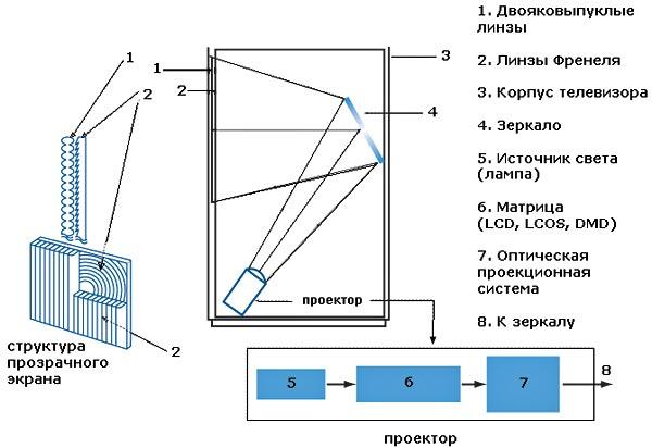 проекционного телевизора