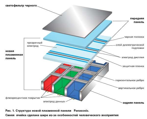 Структура новой плазменной